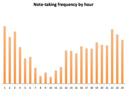 notes-by-hour